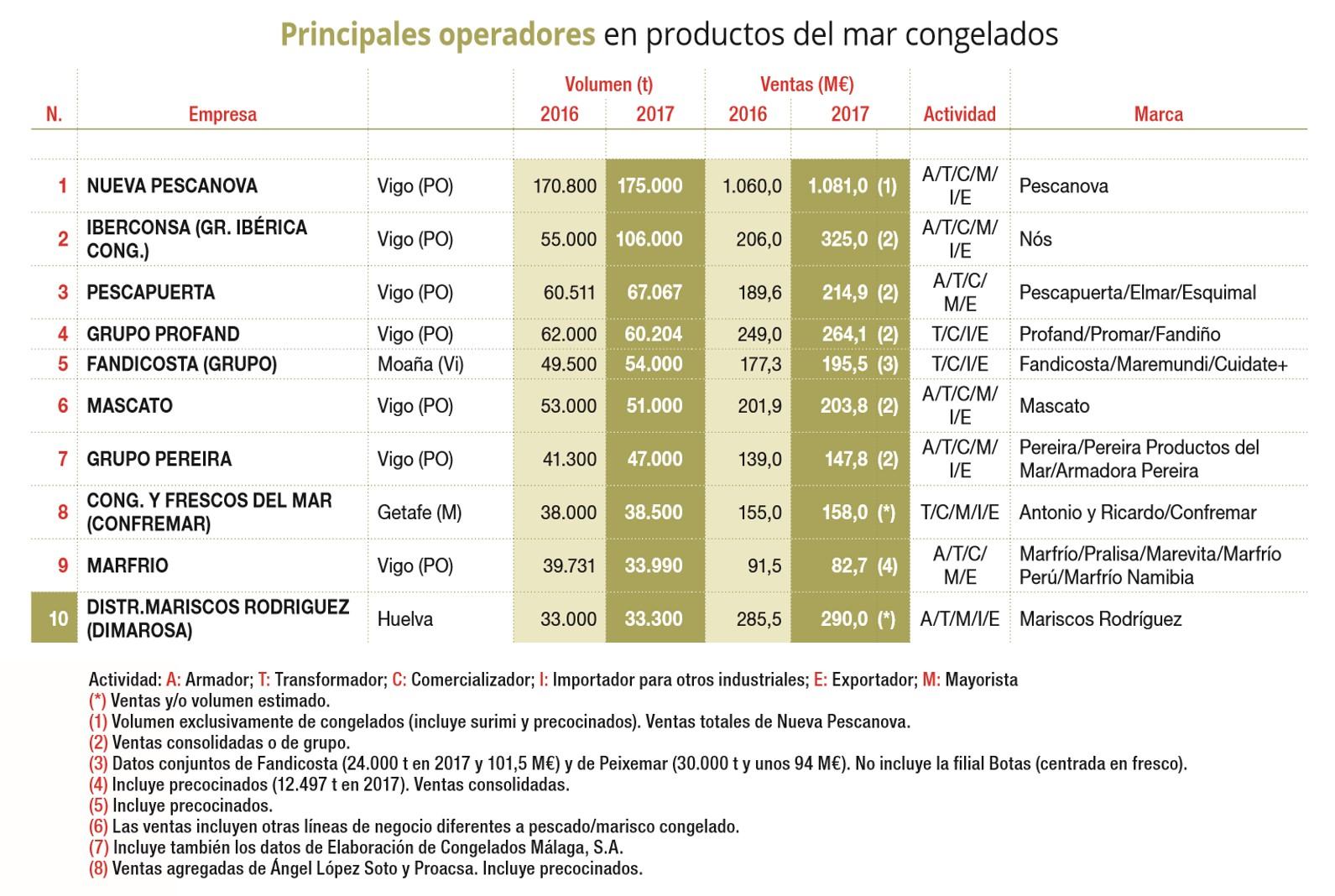 POSICIONAMIENTO DE PESCAPUERTA EN EL MERCADO NACIONAL