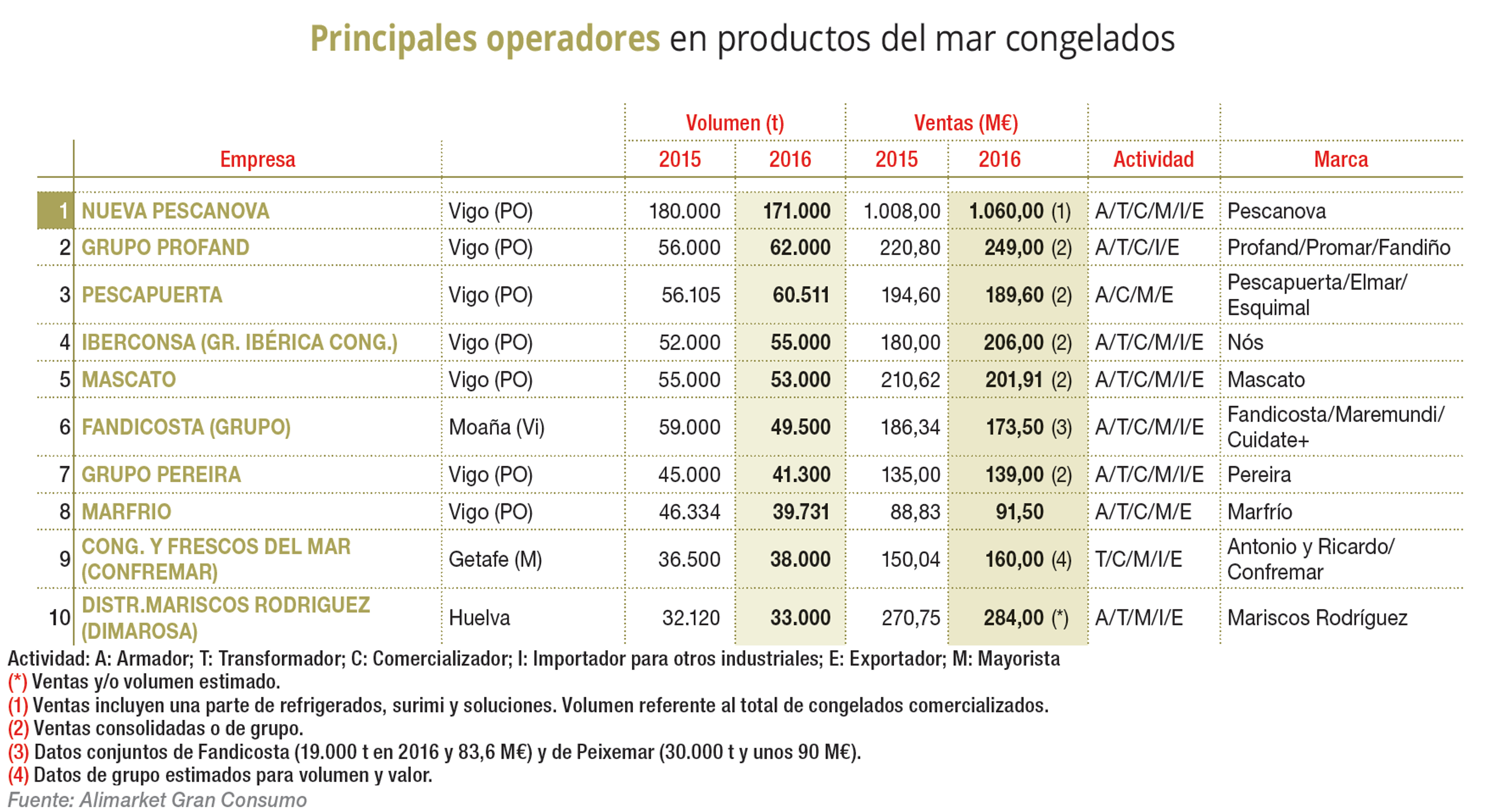 Pescapuerta, third operator in the frozen seafood products sector.