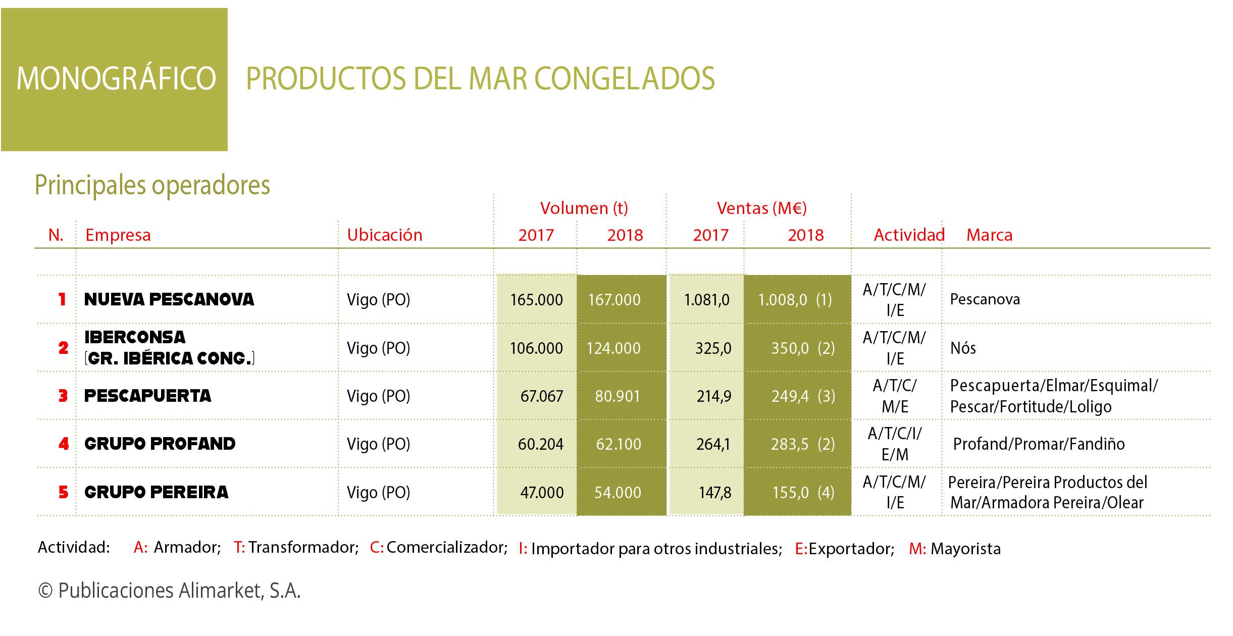 Grupo Pescapuerta bate record histórico de ventas con un crecimiento del 16%